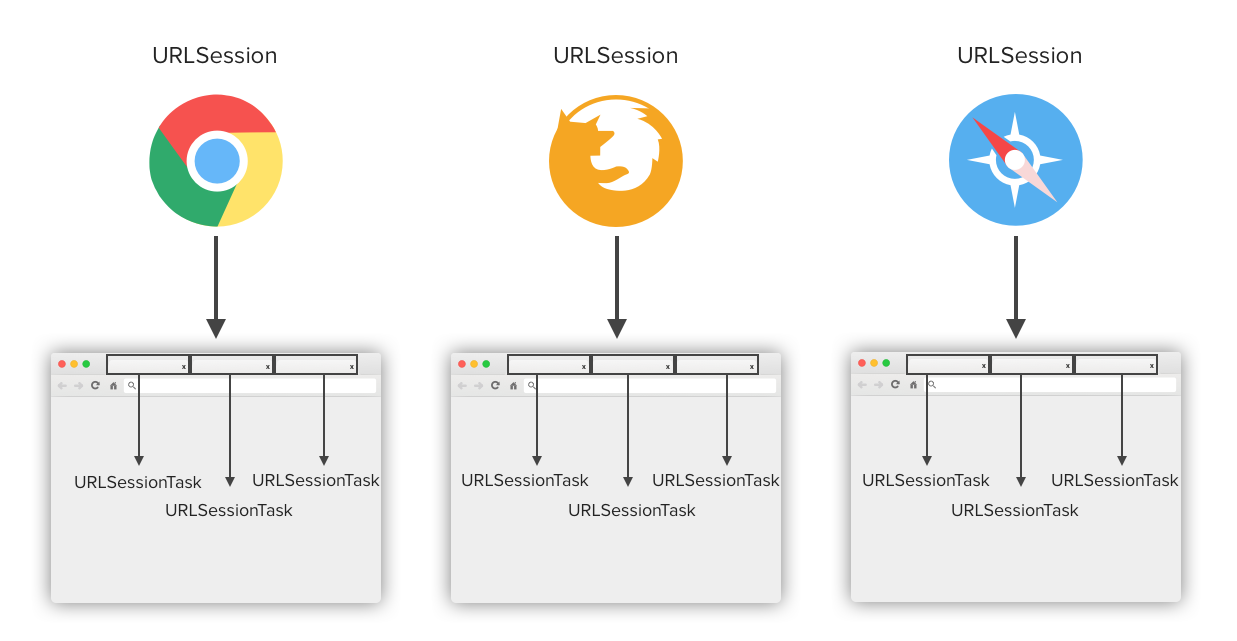 NSURLSession / URLSession tutorial for calling web API