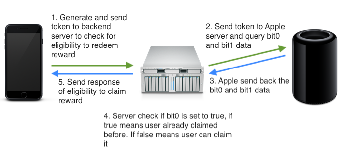 app server apple communication