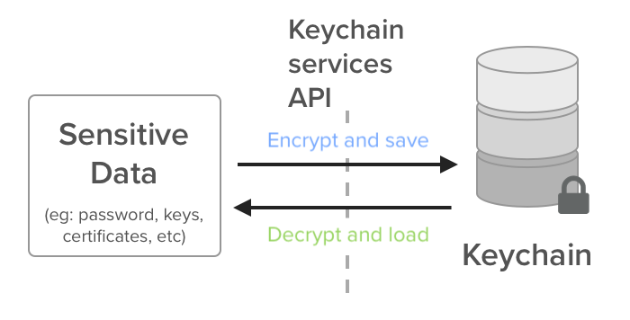 When to use UserDefaults, Keychain, or Core Data