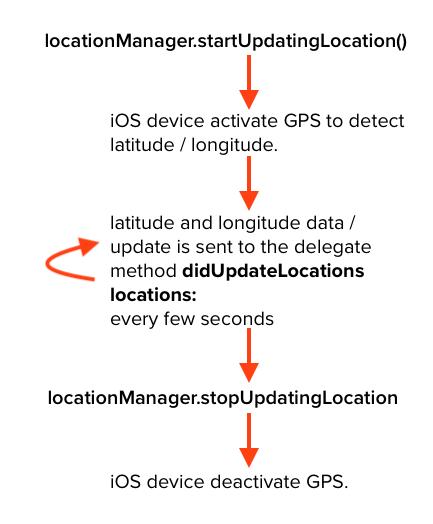 start updating location flow