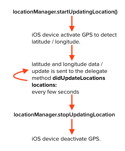 Get current location using Core Location (Tutorial)