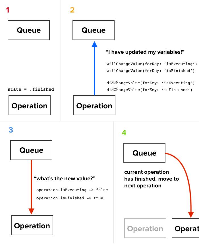 key value observing graph