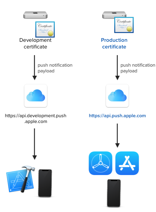 remote push notification flow